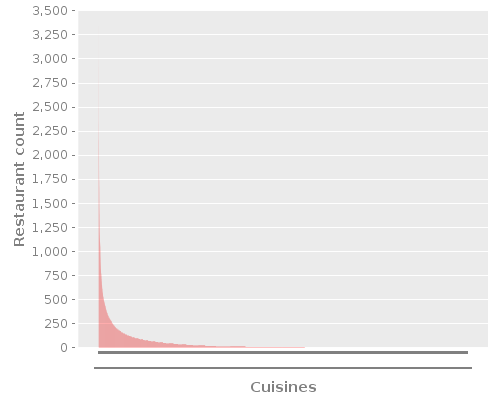 Restaurant counts by Cuisine